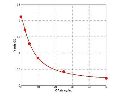 Anti beta 1 Adrenergic Receptor Antibodies (Anti-b1AR) ELISA Kit