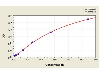 Anti-Granulocyte-Macrophage Colony Stimulating Factor (Anti-GM-CSF) ELISA Kit