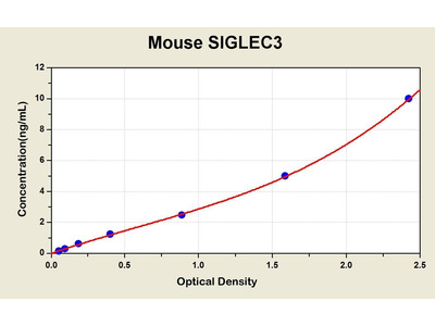 CD33 Molecule ELISA Kit