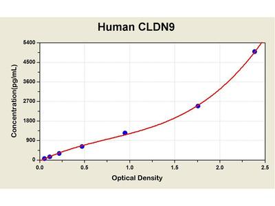 CLDN9 ELISA Kit