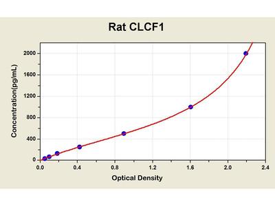CLCF1 ELISA Kit