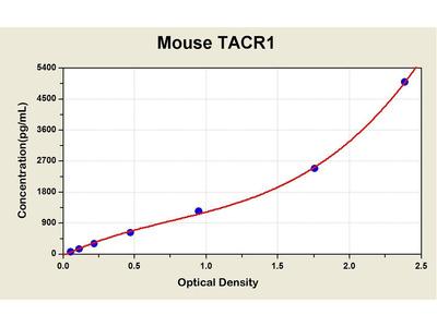 Tachykinin Receptor 1 ELISA Kit