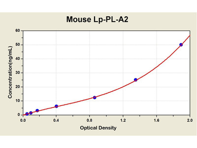Lp-PLA2 ELISA Kit