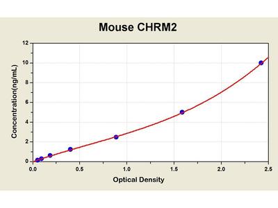 Muscarinic Acetylcholine Receptor M2 ELISA Kit