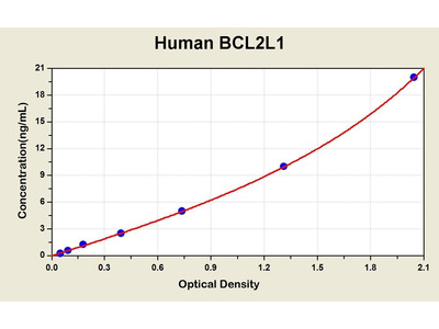 Bcl-2 Like Protein 1/Bcl2 Associated X Protein ELISA Kit