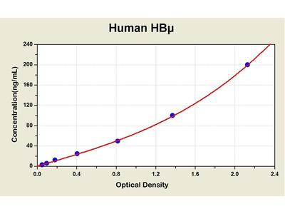 Hemoglobin, mu ELISA Kit