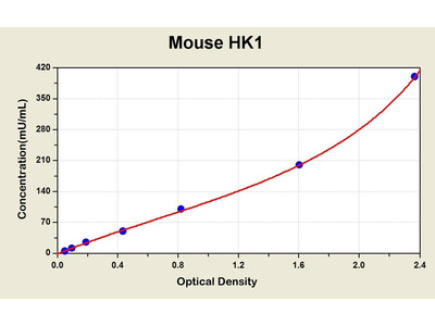 Hexokinase 1 ELISA Kit