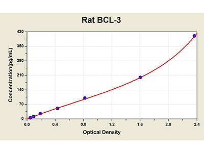 B-Cell CLL/lymphoma 3 ELISA Kit