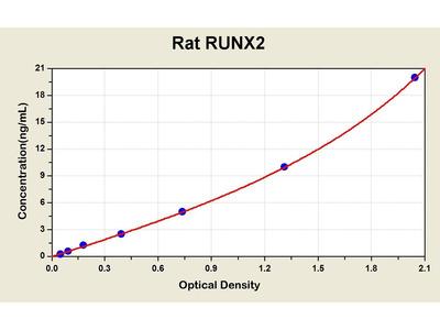 RUNX2 ELISA Kit