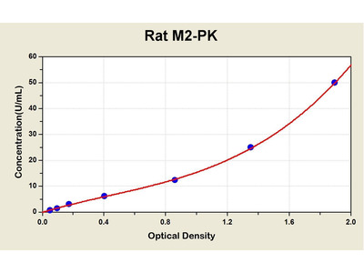 M2-PK (pyruvate Kinase M2) ELISA Kit