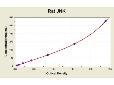 C-Jun Kinases/stress-Activated Protein Kinase (JNK/SAPK) ELISA Kit