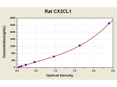 CX3CL1 ELISA Kit