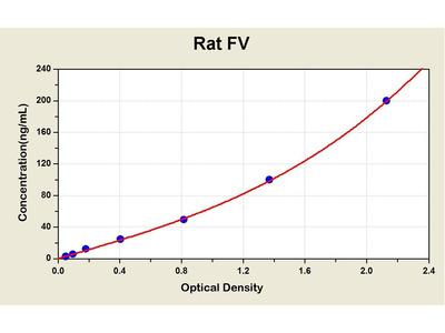 Coagulation Factor V ELISA Kit