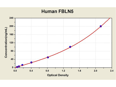 Fibulin 5 ELISA Kit