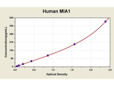 Melanoma Inhibitory Activity Protein 1 ELISA Kit