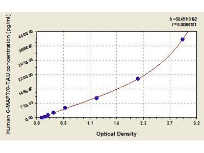 Cleaved Microtubule-Associated Protein tau (C-MAPT/C-TAU) ELISA Kit