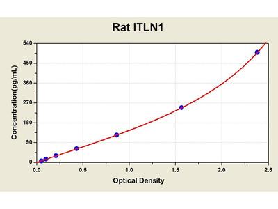ITLN1 ELISA Kit