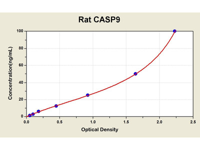 Caspase 9 ELISA Kit