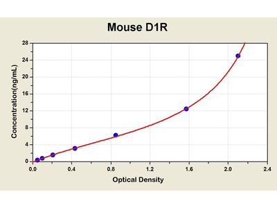 Dopamine Receptor d1 ELISA Kit