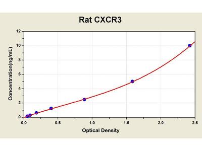 CXCR3 ELISA Kit