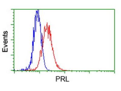 PRL / Prolactin Monoclonal Antibody