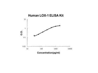 Human LOX-1/OLR1 PicoKine ELISA Kit