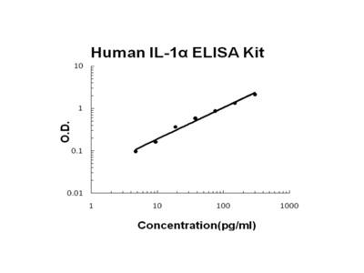 Human IL-1 Alpha PicoKine ELISA Kit