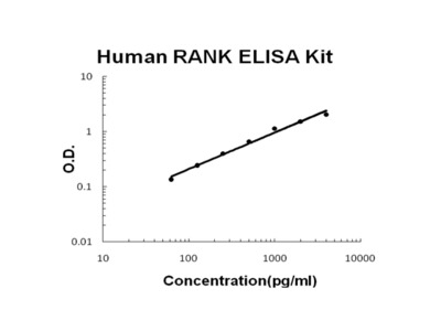 Human RANK PicoKine ELISA Kit