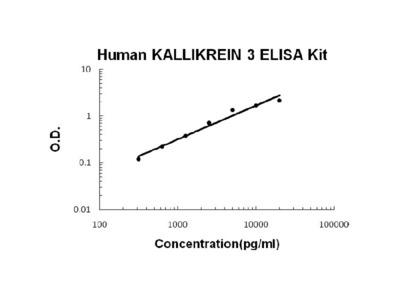 Human Kallikrein 3 PicoKine ELISA Kit