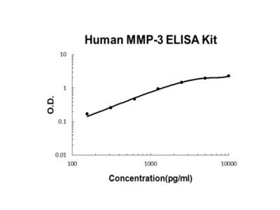 Human MMP-3 PicoKine ELISA Kit