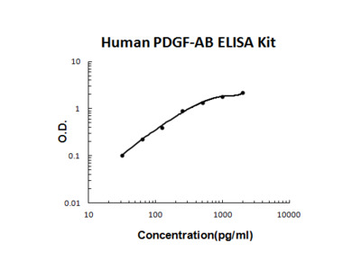 Human PDGF-AB PicoKine ELISA Kit