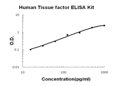 Human Tissue Factor/F3 PicoKine ELISA Kit