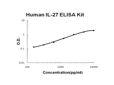 Human IL-27 PicoKine ELISA Kit