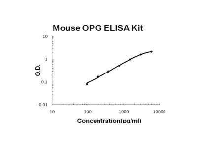Mouse OPG (TNFRSF11B) / Osteoprotegerin PicoKine ELISA Kit