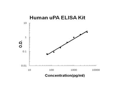 Human uPA / PLAU / URK PicoKine ELISA Kit