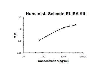 Human sL-Selectin PicoKine ELISA Kit