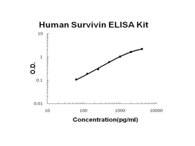 Human Survivin PicoKine ELISA Kit
