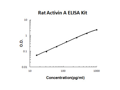 Rat Activin A PicoKine ELISA Kit