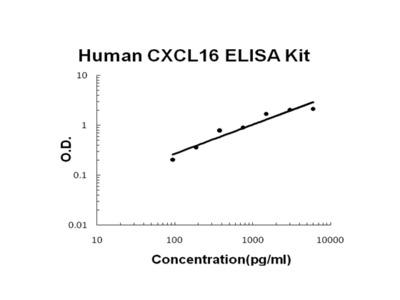 Human CXCL16 PicoKine ELISA Kit