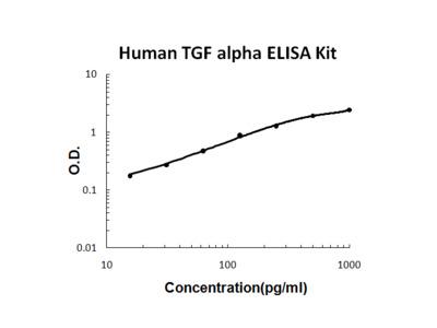 Human TGF Alpha PicoKine ELISA Kit