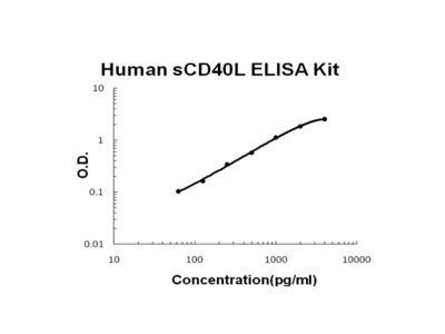 Human sCD40L PicoKine ELISA Kit