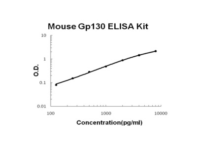 Mouse Gp130/IL6ST PicoKine ELISA Kit