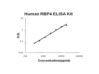 Human RBP4/Retinol Binding Protein 4 PicoKine ELISA Kit