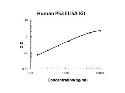Human P53 PicoKine ELISA Kit
