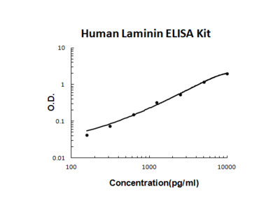 Human Laminin PicoKine ELISA Kit