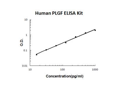 Human PLGF PicoKine ELISA Kit