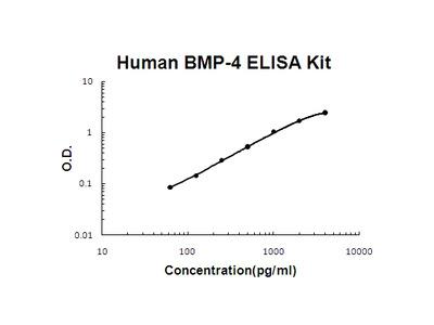 Human BMP-4 PicoKine ELISA Kit