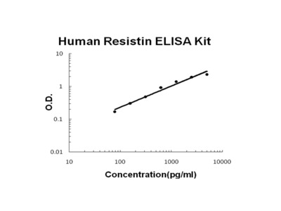 Human Resistin PicoKine ELISA Kit