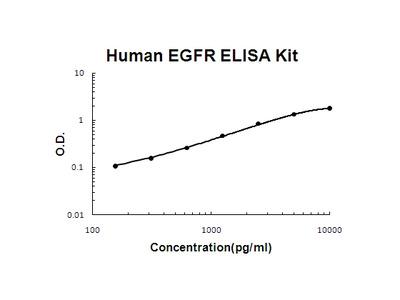 Human EGFR PicoKine ELISA Kit
