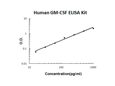 Human GM-CSF PicoKine ELISA Kit